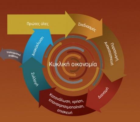 Ο ρόλος της κυκλικής οικονομίας για να διασωθεί το περιβάλλον